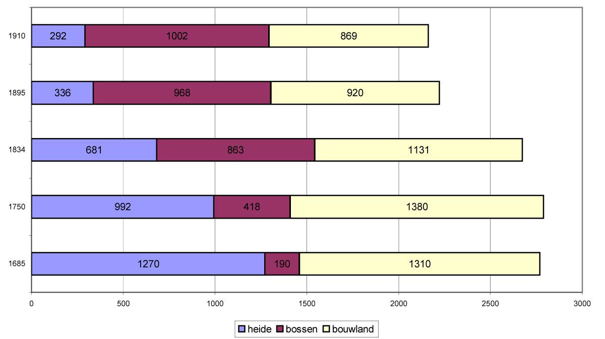 evolutie grondgebruik 1685-1910